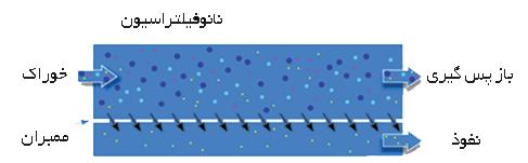 سیستم نانوفیلتراسیون