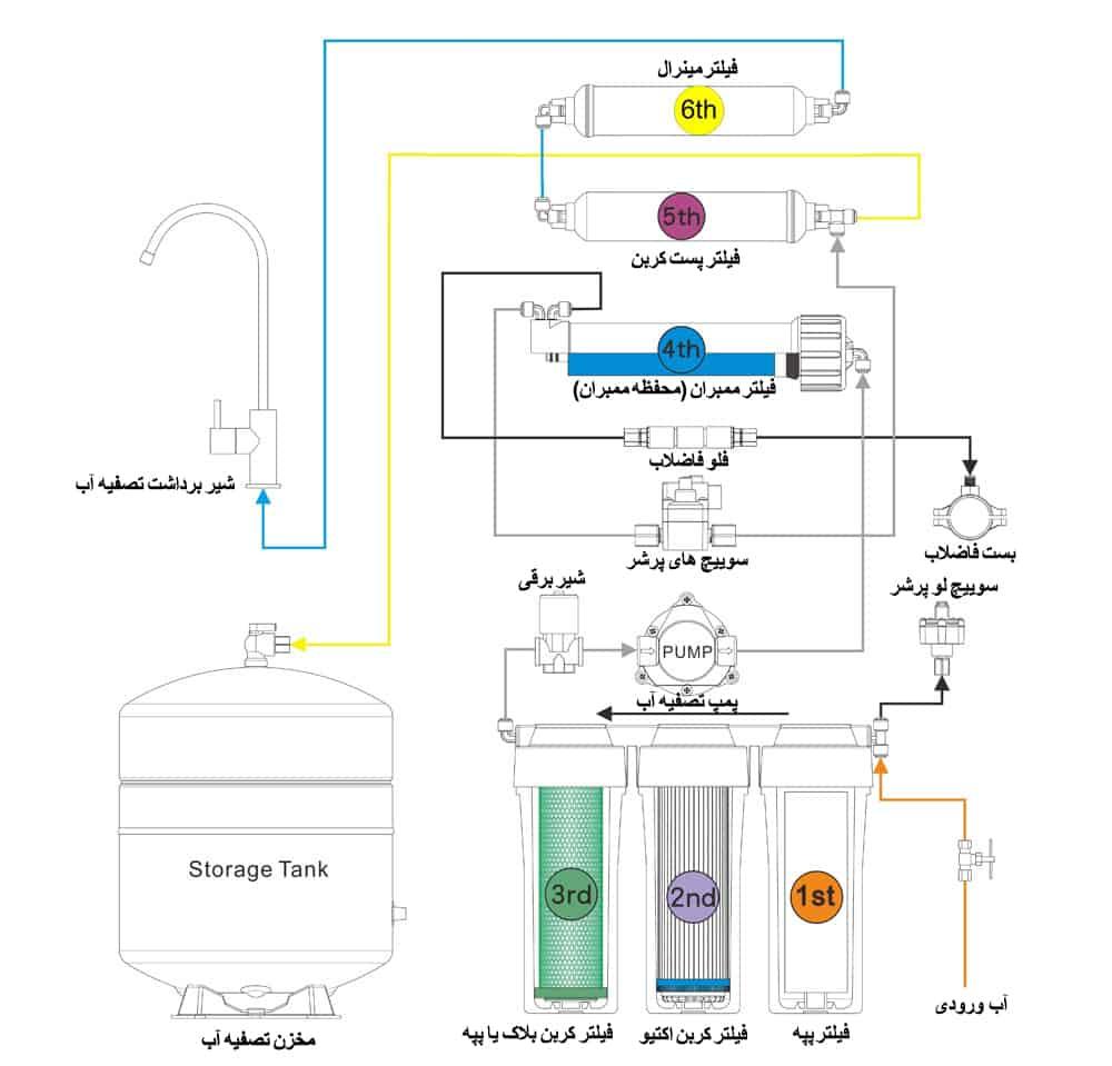 دیاگرام فرآیند تصفیه کردن در دستگاه تصفیه آب خانگی
