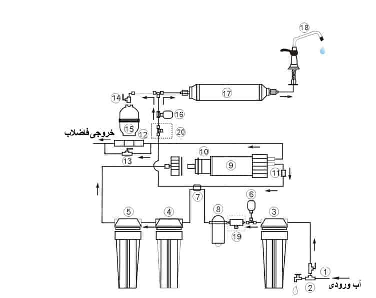 معرفی اجزای دستگاه تصفیه آب به صورت شماتیک